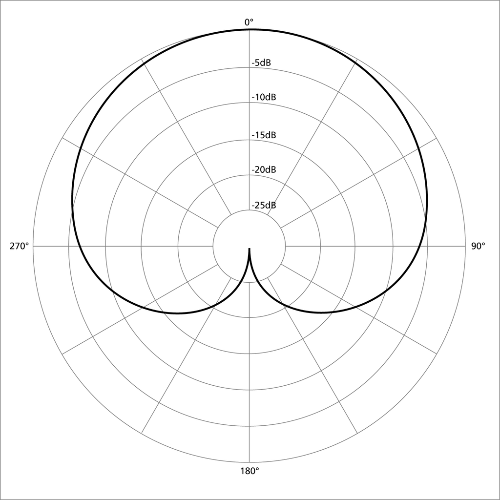 A diagram showing the polar pattern for a cardioid microphone