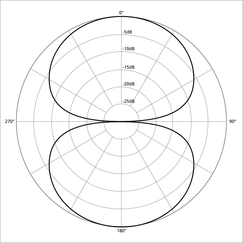 A diagram showing the polar pattern for a figure 8 microphone
